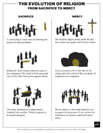 EvolutionReligion-Infographic-p1